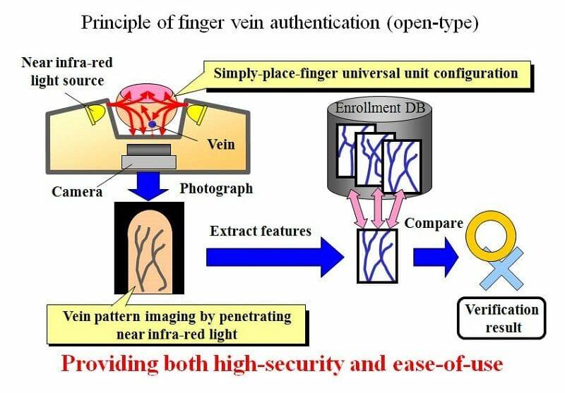 Biometrics (ไบโอเมตทริกซ์)